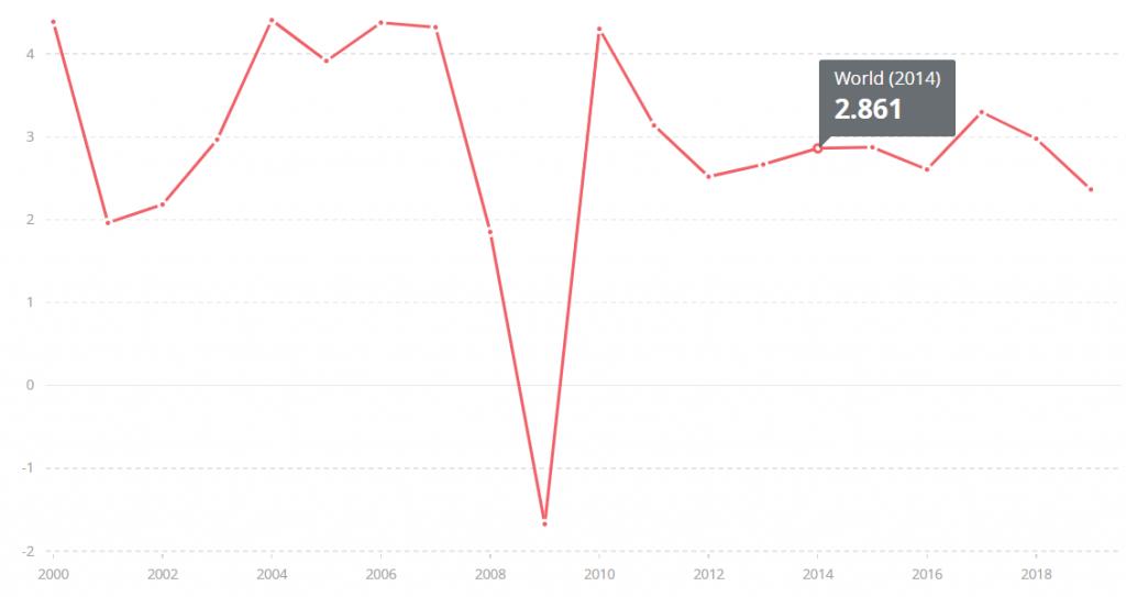 Evoluție PIB la nivel mondial 2000-2018