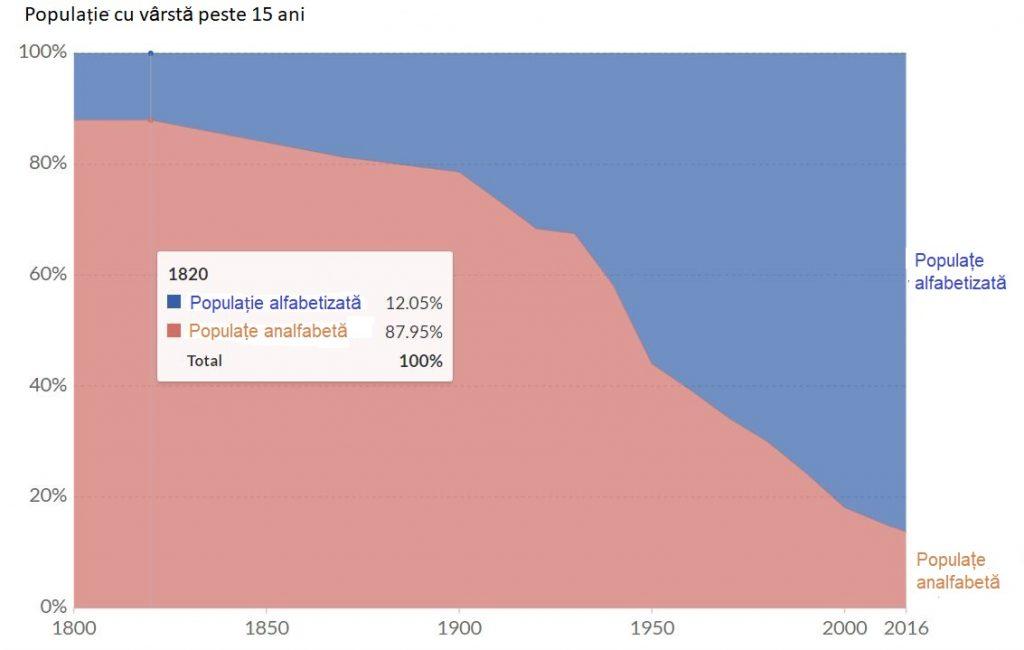 Indicator de alfabetizare a populației la nivel mondial 1820-2016
